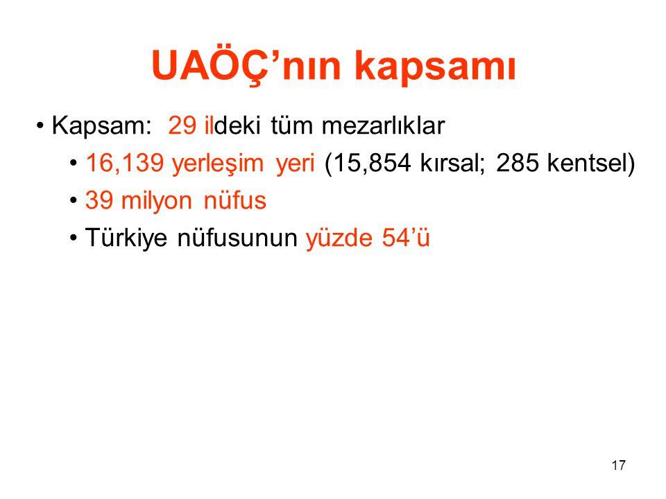 17 UAÖÇ'nın kapsamı • Kapsam: 29 ildeki tüm mezarlıklar • 16,139 yerleşim yeri (15,854 kırsal; 285 kentsel) • 39 milyon nüfus • Türkiye nüfusunun yüzd