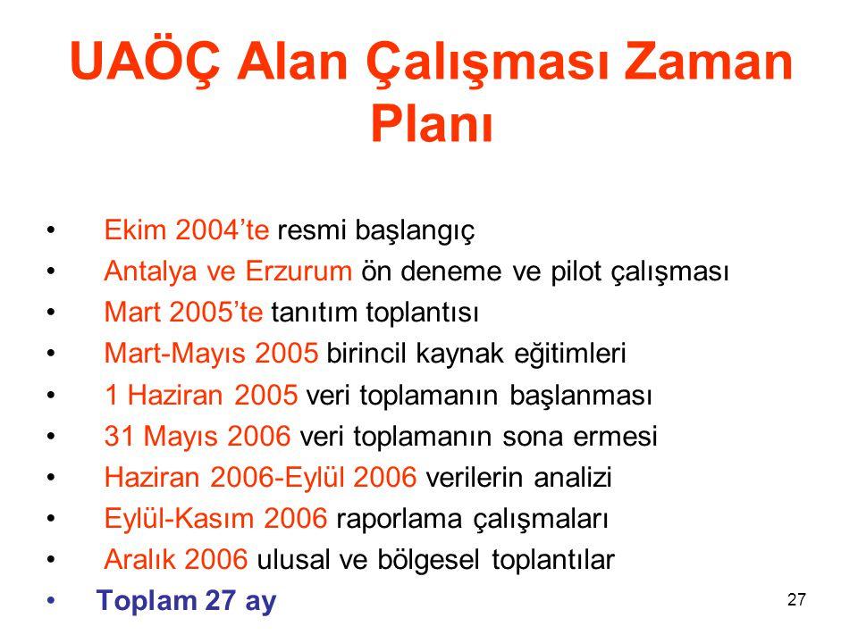 27 UAÖÇ Alan Çalışması Zaman Planı • Ekim 2004'te resmi başlangıç • Antalya ve Erzurum ön deneme ve pilot çalışması • Mart 2005'te tanıtım toplantısı