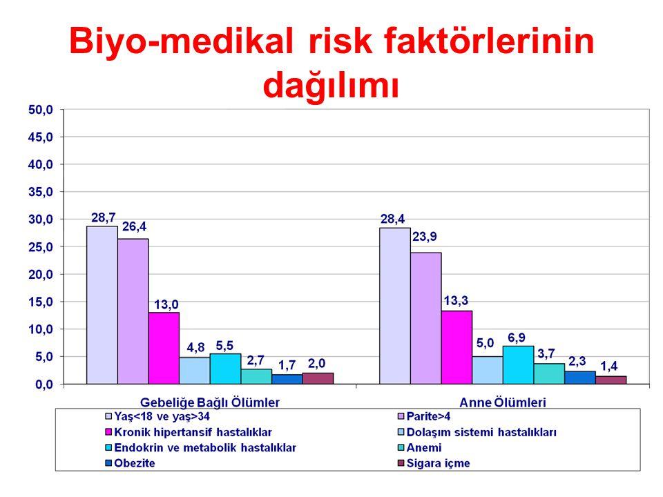 Biyo-medikal risk faktörlerinin dağılımı