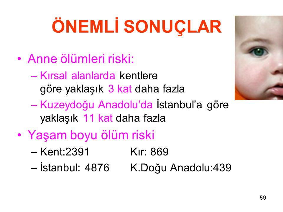 59 ÖNEMLİ SONUÇLAR •Anne ölümleri riski: –Kırsal alanlarda kentlere göre yaklaşık 3 kat daha fazla –Kuzeydoğu Anadolu'da İstanbul'a göre yaklaşık 11 k