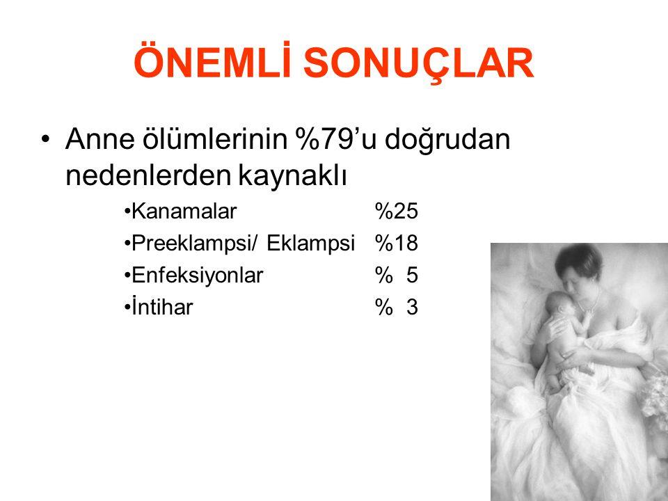 61 ÖNEMLİ SONUÇLAR •Anne ölümlerinin %79'u doğrudan nedenlerden kaynaklı •Kanamalar%25 •Preeklampsi/ Eklampsi %18 •Enfeksiyonlar% 5 •İntihar% 3