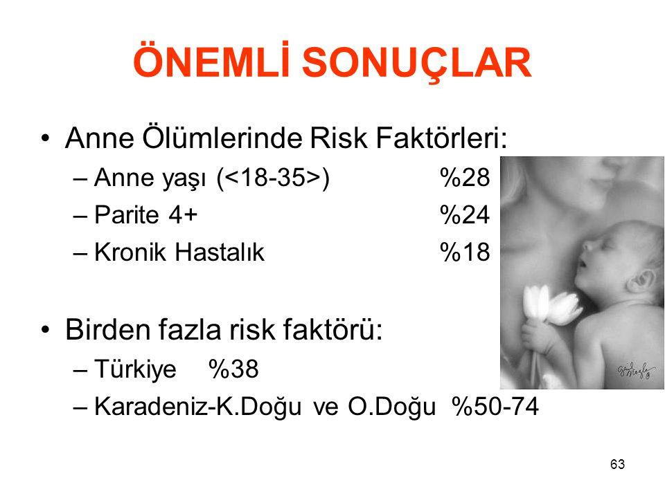 63 ÖNEMLİ SONUÇLAR •Anne Ölümlerinde Risk Faktörleri: –Anne yaşı ( )%28 –Parite 4+%24 –Kronik Hastalık%18 •Birden fazla risk faktörü: –Türkiye %38 –Ka