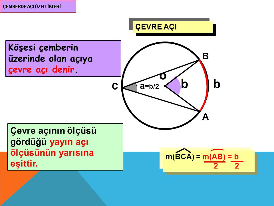 bb a =b/2 ÇEMBERDE AÇI ÖZELLİKLERİ Köşesi çemberin üzerinde olan açıya çevre açı denir. ÇEVRE AÇI Çevre açının ölçüsü gördüğü yayın açı ölçüsünün yarı