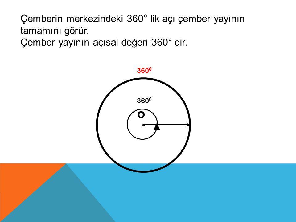 ÇEMBERDE AÇI ÖZELLİKLERİ DIŞ AÇI •O merkezli yarım çemberde, m(APC) = a m(AB) = x o A B P a y – x m(APB) = a = 2 y x C a+x=90 0