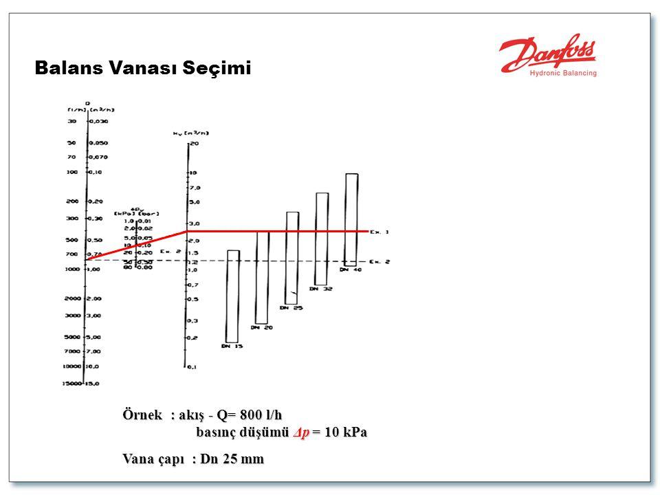 Balans Vanası Seçimi Örnek : akış - Q= 800 l/h basınç düşümü Δp = 10 kPa basınç düşümü Δp = 10 kPa Vana çapı : Dn 25 mm