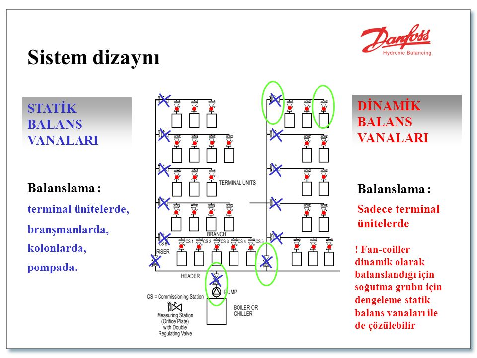 Sadece terminal ünitelerde DİNAMİK BALANS VANALARI pompada.