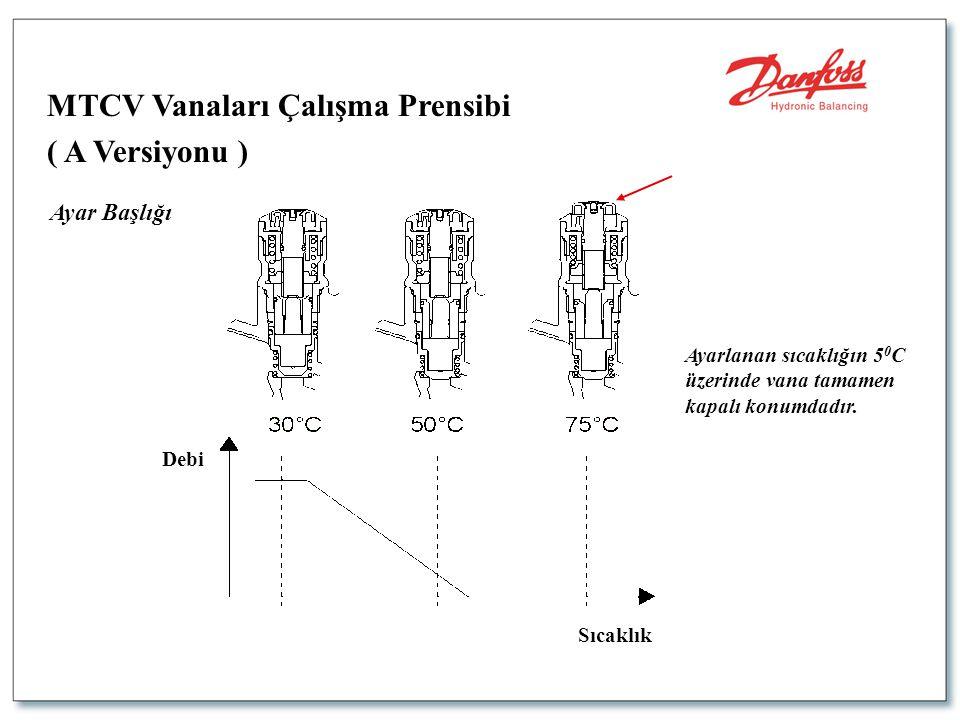 MTCV Vanaları Çalışma Prensibi ( A Versiyonu ) Ayar Başlığı Ayarlanan sıcaklığın 5 0 C üzerinde vana tamamen kapalı konumdadır. Debi Sıcaklık
