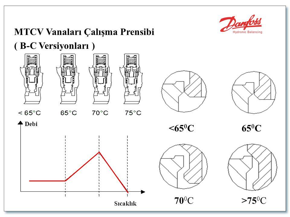 MTCV Vanaları Çalışma Prensibi ( B-C Versiyonları ) <65 0 C65 0 C 70 0 C>75 0 C Debi Sıcaklık