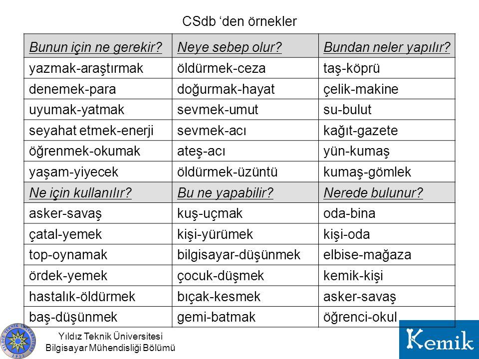 Yıldız Teknik Üniversitesi Bilgisayar Mühendisliği Bölümü Problemler •Otomatik çeviri hataları –Yanlış çeviri –Çeviri yapılamama –Çözüm .