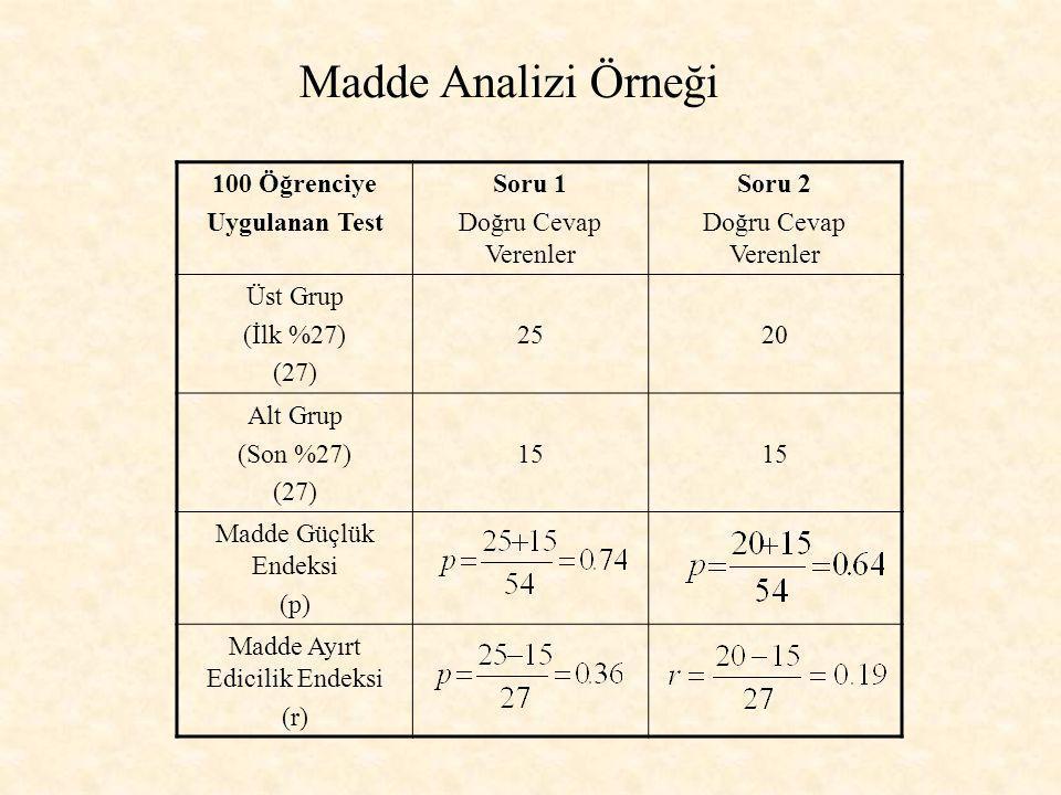 Madde Analizi Örneği 100 Öğrenciye Uygulanan Test Soru 1 Doğru Cevap Verenler Soru 2 Doğru Cevap Verenler Üst Grup (İlk %27) (27) 2520 Alt Grup (Son %27) (27) 15 Madde Güçlük Endeksi (p) Madde Ayırt Edicilik Endeksi (r)