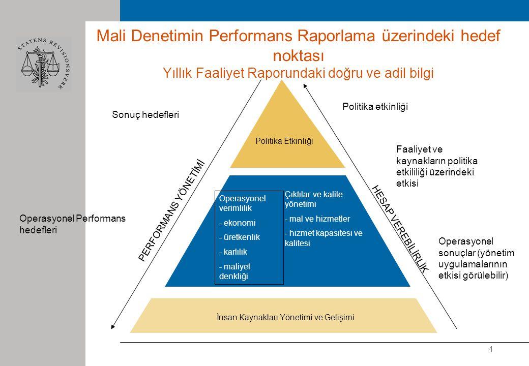 4 Politika Etkinliği Operasyonel verimlilik - ekonomi - üretkenlik - karlılık - maliyet denkliği Çıktılar ve kalite yönetimi - mal ve hizmetler - hizmet kapasitesi ve kalitesi İnsan Kaynakları Yönetimi ve Gelişimi Faaliyet ve kaynakların politika etkililiği üzerindeki etkisi Operasyonel Performans hedefleri PERFORMANS YÖNETİMİ Politika etkinliği Operasyonel sonuçlar (yönetim uygulamalarının etkisi görülebilir) HESAP VEREBİLİRLİK Mali Denetimin Performans Raporlama üzerindeki hedef noktası Yıllık Faaliyet Raporundaki doğru ve adil bilgi Sonuç hedefleri