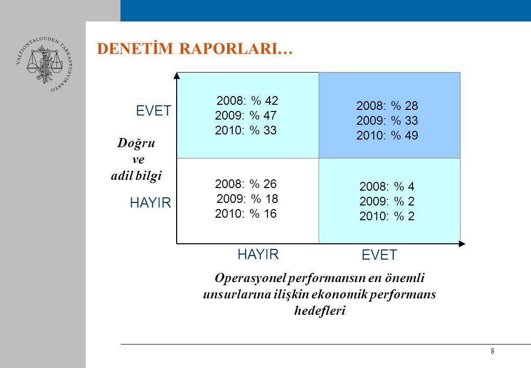 8 DENETİM RAPORLARI… 2008: % 42 2009: % 47 2010: % 33 2008: % 28 2009: % 33 2010: % 49 2008: % 4 2009: % 2 2010: % 2 2008: % 26 2009: % 18 2010: % 16 Doğru ve adil bilgi HAYIR EVET HAYIR Operasyonel performansın en önemli unsurlarına ilişkin ekonomik performans hedefleri EVET