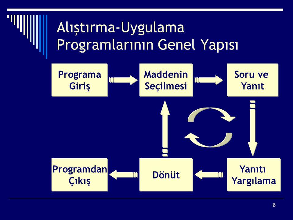 6 Alıştırma-Uygulama Programlarının Genel Yapısı Programa Giriş Maddenin Seçilmesi Soru ve Yanıt Programdan Çıkış Dönüt Yanıtı Yargılama