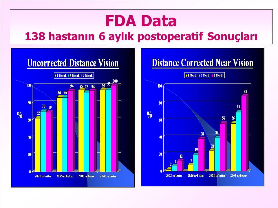 FDA Data 138 hastanın 6 aylık postoperatif Sonuçları