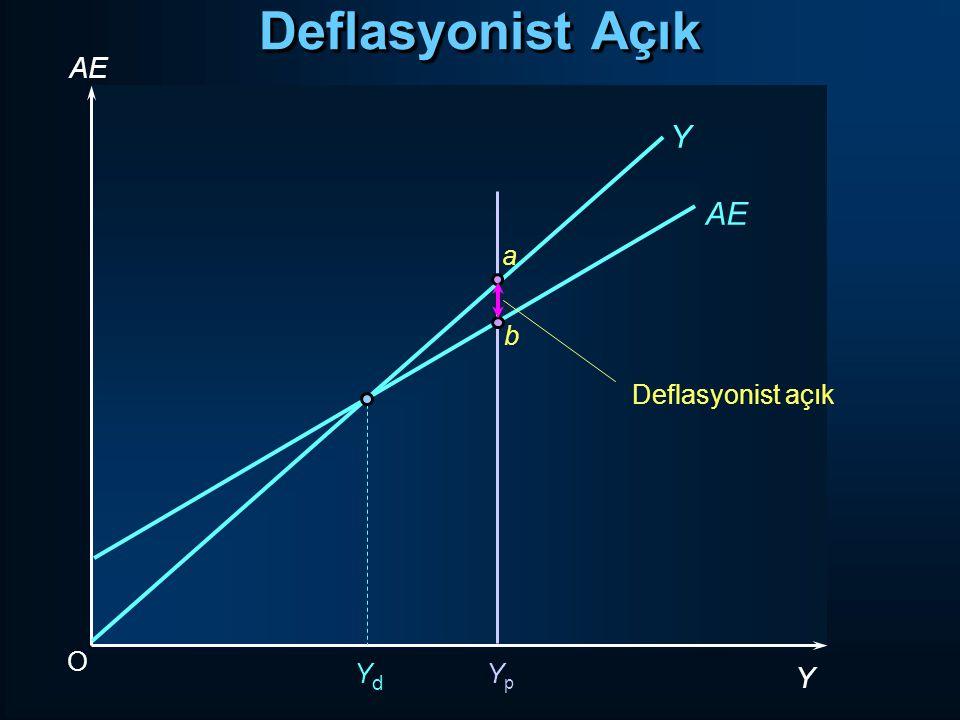 O Y YdYd YpYp Y AEAE a b Deflasyonist açık AEAE Deflasyonist Açık