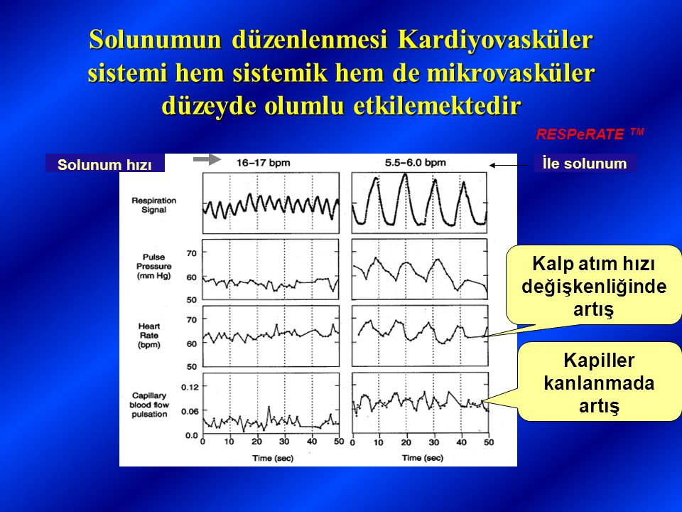 Solunumun düzenlenmesi Kardiyovasküler sistemi hem sistemik hem de mikrovasküler düzeyde olumlu etkilemektedir Kapiller kanlanmada artış Kalp atım hızı değişkenliğinde artış İle solunum Solunum hızı RESPeRATE TM