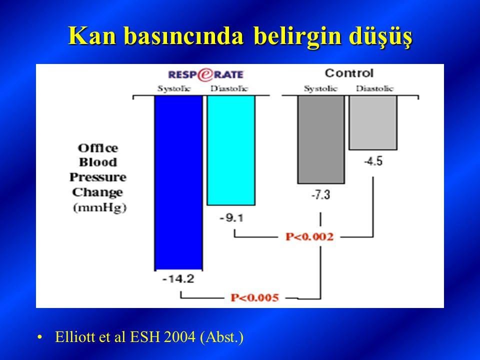 Kan basıncında belirgin düşüş •Elliott et al ESH 2004 (Abst.)