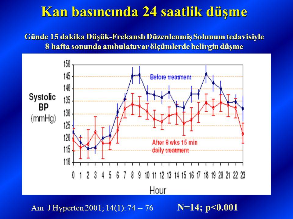 Kan basıncında 24 saatlik düşme Günde 15 dakika Düşük-Frekanslı Düzenlenmiş Solunum tedavisiyle 8 hafta sonunda ambulatuvar ölçümlerde belirgin düşme Am J Hyperten 2001; 14(1): 74 -- 76 N=14; p<0.001