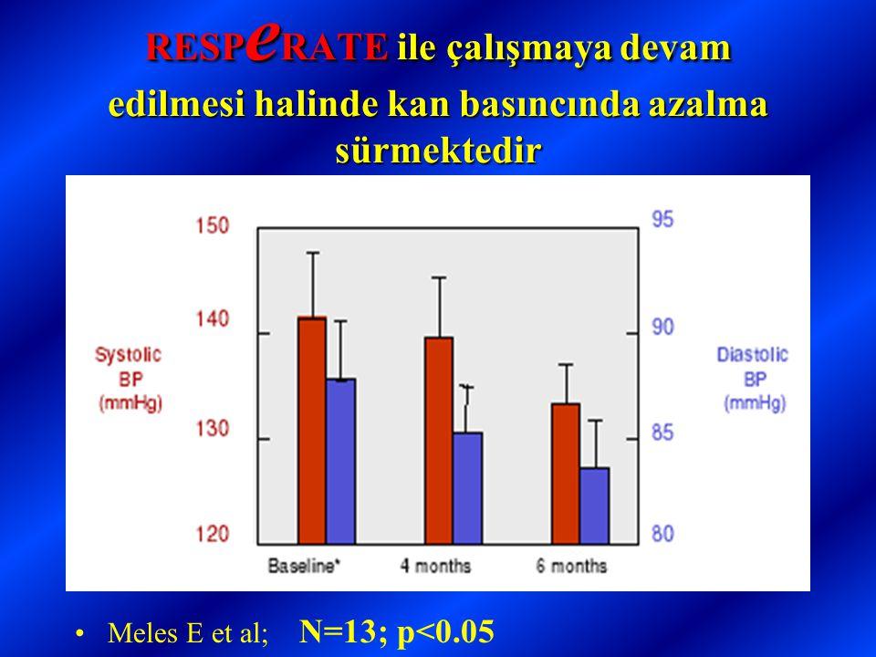 RESP e RATE ile çalışmaya devam edilmesi halinde kan basıncında azalma sürmektedir •Meles E et al; N=13; p<0.05