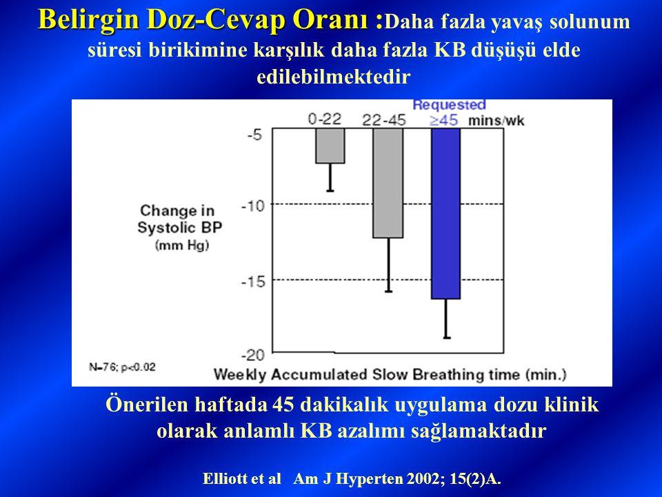 Belirgin Doz-Cevap Oranı Belirgin Doz-Cevap Oranı : Daha fazla yavaş solunum süresi birikimine karşılık daha fazla KB düşüşü elde edilebilmektedir Önerilen haftada 45 dakikalık uygulama dozu klinik olarak anlamlı KB azalımı sağlamaktadır Elliott et al Am J Hyperten 2002; 15(2)A.