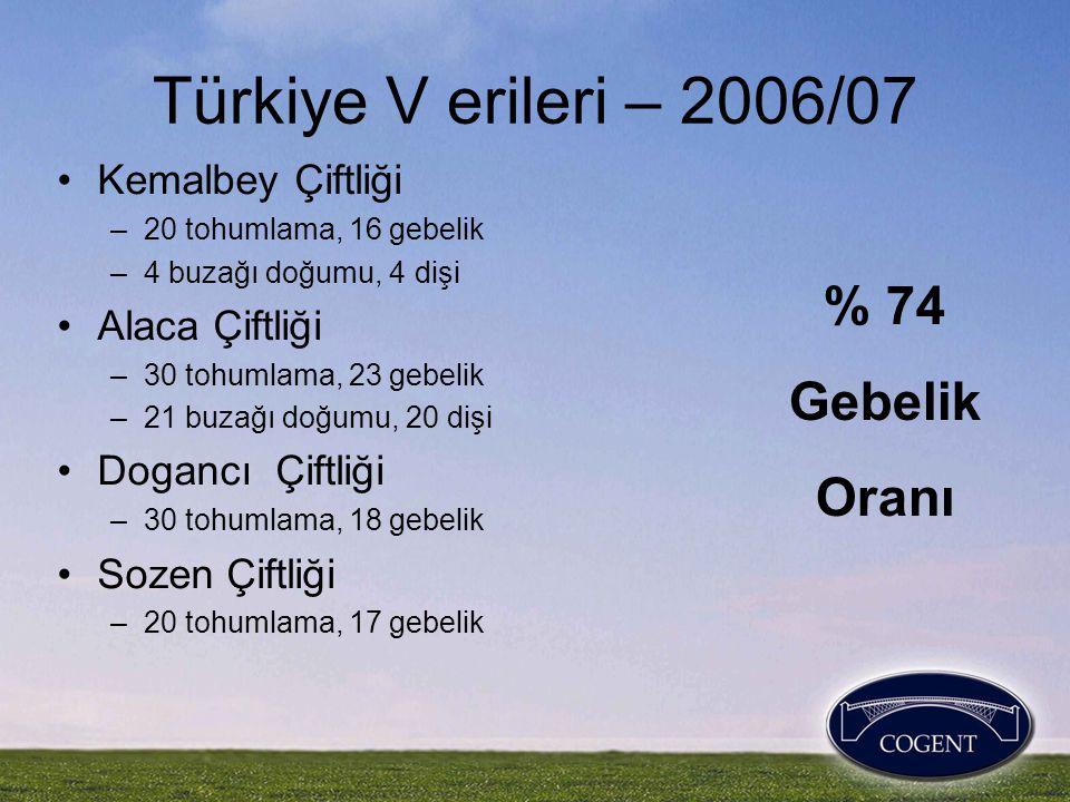 Türkiye V erileri – 2006/07 •Kemalbey Çiftliği –20 tohumlama, 16 gebelik –4 buzağı doğumu, 4 dişi •Alaca Çiftliği –30 tohumlama, 23 gebelik –21 buzağı