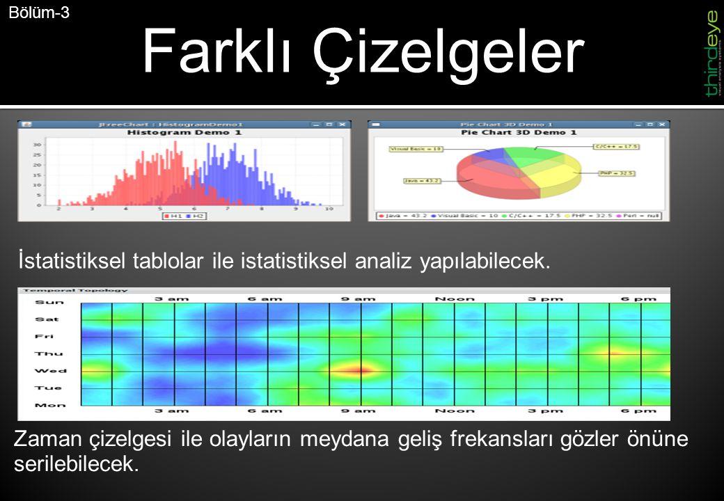 Farklı Çizelgeler Bölüm-3 Zaman çizelgesi ile olayların meydana geliş frekansları gözler önüne serilebilecek.