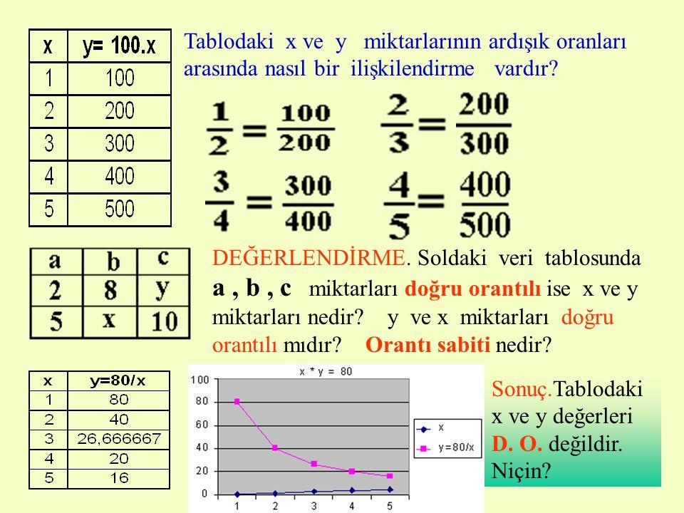 •Bir birine bağlı iki miktar, aynı oranda artıyor yada azalıyor ise bu iki miktara.................
