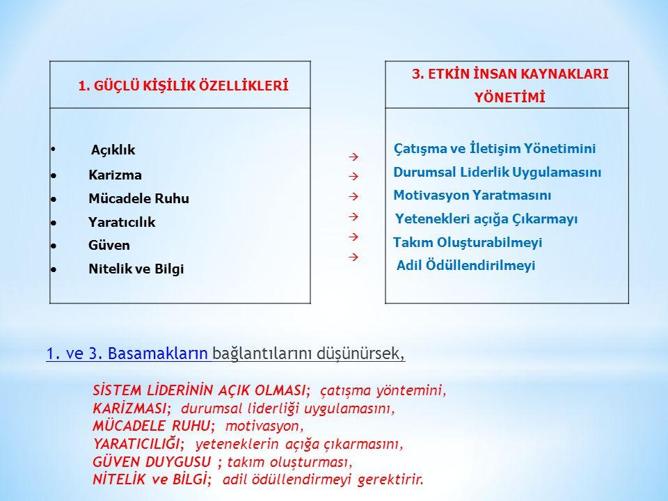 1.GÜÇLÜ KİŞİLİK ÖZELLİKLERİ 3.