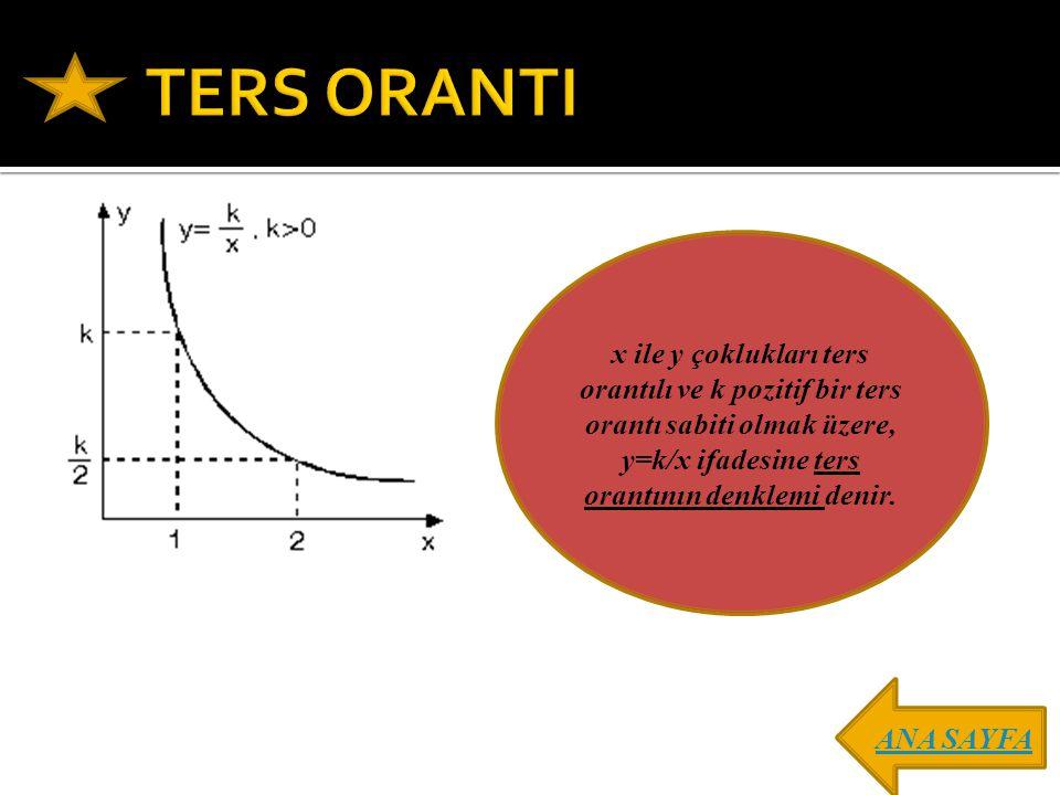 x ile y çoklukları ters orantılı ve k pozitif bir ters orantı sabiti olmak üzere, y=k/x ifadesine ters orantının denklemi denir. ANA SAYFA