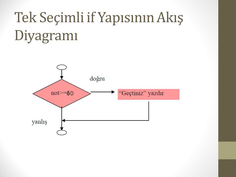 Sayıcı Kontrollü Döngü • Sayıcı Kontrollü Döngü  Sayaç(sayıcı) belli bir değere ulaşana kadar döngü tekrarlanır.