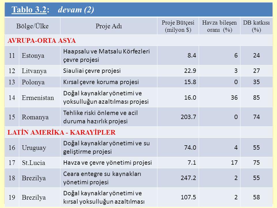 11 Tablo 3.2: devam (2) Bölge/ÜlkeProje Adı Proje Bütçesi (milyon $) Havza bileşen oranı (%) DB katkısı (%) AVRUPA-ORTA ASYA 11Estonya Haapsalu ve Mat