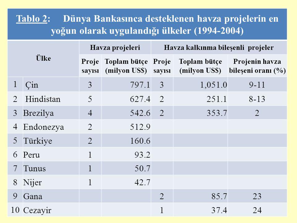 7 Tablo 3.1: Bölgeler ve ülkeler itibariyle Dünya Bankası tarafından desteklenen önemli havza projeleri (1994-2004) Bölge/ÜlkeProje Adı Proje Bütçesi (milyon $) DB katkısı (%) AFRİKA 1Burkina FasoÇevre yönetimi projesi25.565 2MaliDoğal kaynaklar yönetimi projesi32.164 3NijerDoğal kaynaklar yönetimi projesi42.763 DOĞU ASYA- PASİFİK 4EndonezyaYogyakarta üst havza kalkınma projesi25.162 5EndonezyaUlusal havza yönetimi ve muhafazası prj.487.812 6ÇinKızıl topraklar yöresi kalkınma projesi II296.451 7ÇinLös Platosu havza rehabilitasyon projesi248.760 8ÇinLös Platosu havza rehabilitasyon projesi II.