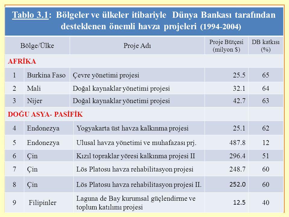 8 Tablo 3.1: devamı (2) Bölge/ÜlkeProje Adı Proje Bütçesi (milyon $) DB katkısı (%) AVRUPA – ORTA ASYA 10TürkiyeDoğu Anadolu havza rehabilitasyon projesi115.571 11TürkiyeAnadolu havza rehabilitasyon projesi45.160 12TacikistanToplum tarımcılığı ve havza yönetimi projesi15.3100 LATİN AMERİKA – KARAYİPLER 13Brezilya Doğal kaynakların yönetimi ve kırsal yoksulluğun azaltılması projesi 208.048 14BrezilyaArazi yönetimi projesi I - Parana138.346 15BrezilyaArazi yönetimi projesi II - Santa Catarina71.646 16BrezilyaArazi yönetimi projesi III124.744 17Peru Sierra - Doğal kaynakların yönetimi ve yoksulluğun azaltılması projesi 93.255