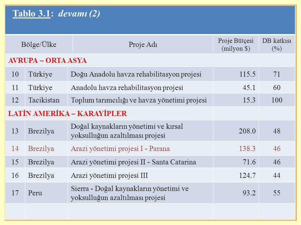 9 Tablo 3.1: devamı (3) Bölge/ÜlkeProje Adı Proje Bütçesi (milyon $) DB katkısı (%) ORTA DOĞU - KUZEY AFRİKA 18TunusKuzeybatı dağlık bölgeleri kalkınma projesi50.754 19FasLakhdar havza yönetimi pilot projesi5.869 GÜNEY ASYA 20Hindistan Entegre havza kalkınma projesi (ovalar) 91.868 21Hindistan Entegre havza kalkınma (dağlar I) projesi 125.670 22Hindistan Entegre havza kalkınma (dağlar II) projesi 193.070 23Hindistan Karnataka havza kalkınma projesi 127.678 24Hindistan Uttaranchal yerelleştirilmiş havza kalkınma projesi 89.478