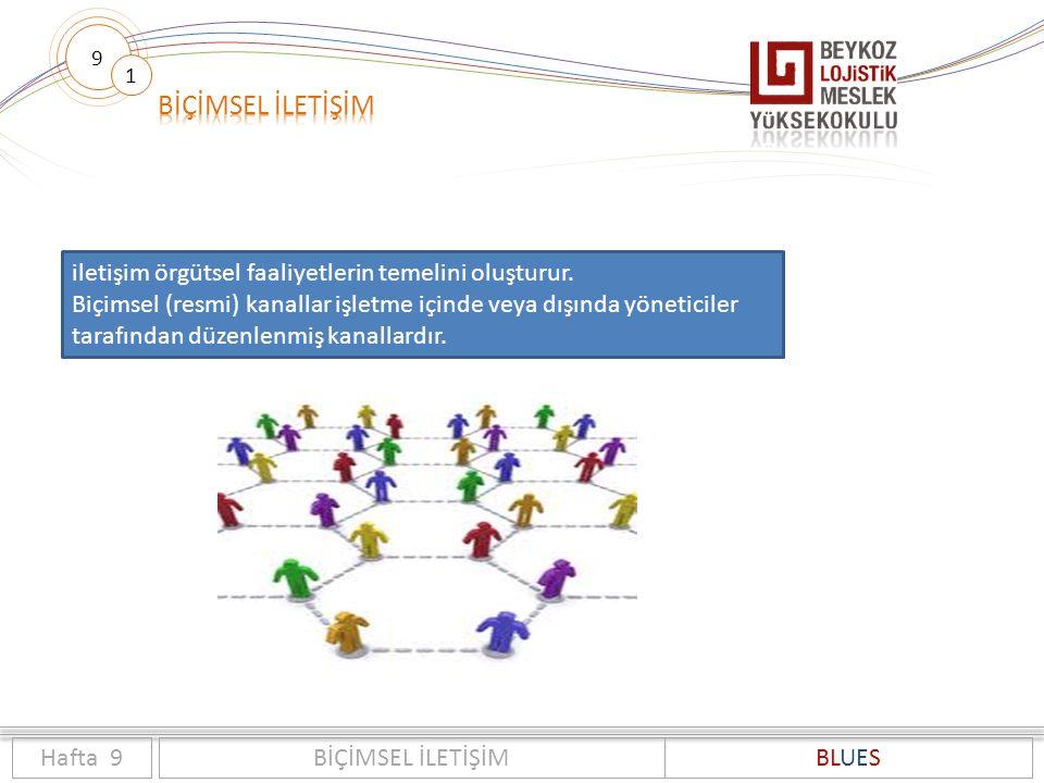 9 1 Hafta 9BİÇİMSEL İLETİŞİMBLUES iletişim örgütsel faaliyetlerin temelini oluşturur. Biçimsel (resmi) kanallar işletme içinde veya dışında yöneticile