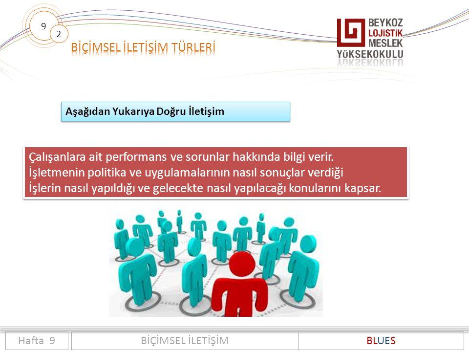 9 2 Hafta 9BİÇİMSEL İLETİŞİMBLUES Aşağıdan Yukarıya Doğru İletişim Çalışanlara ait performans ve sorunlar hakkında bilgi verir. İşletmenin politika ve