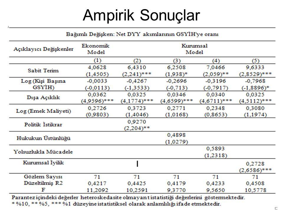 Ampirik Sonuçlar