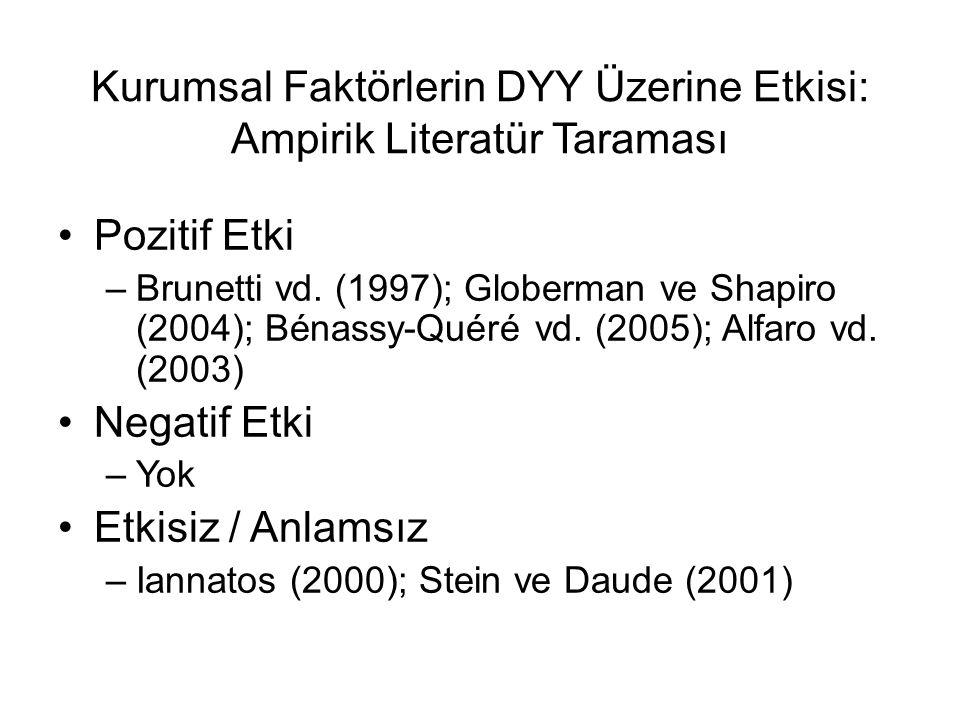 Kurumsal Faktörlerin DYY Üzerine Etkisi: Ampirik Literatür Taraması •Pozitif Etki –Brunetti vd. (1997); Globerman ve Shapiro (2004); Bénassy-Quéré vd.