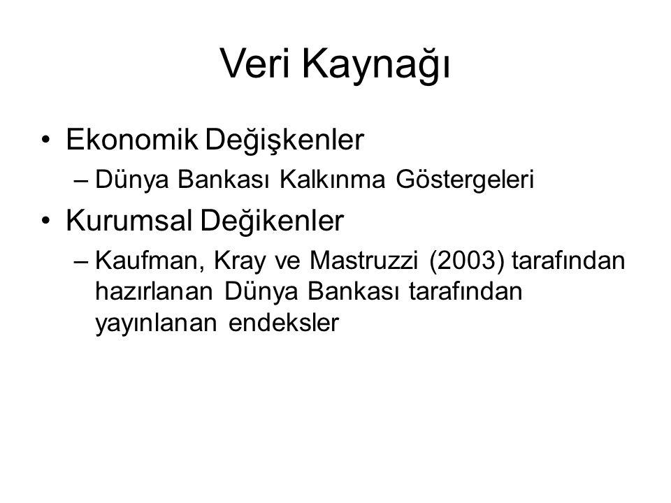 Veri Kaynağı •Ekonomik Değişkenler –Dünya Bankası Kalkınma Göstergeleri •Kurumsal Değikenler –Kaufman, Kray ve Mastruzzi (2003) tarafından hazırlanan