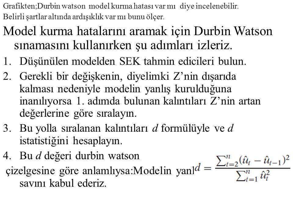 Grafikten;Durbin watson model kurma hatası var mı diye incelenebilir. Belirli şartlar altında ardışıklık var mı bunu ölçer. Model kurma hatalarını ara