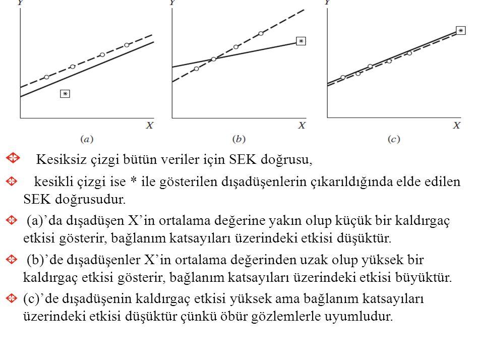 Kesiksiz çizgi bütün veriler için SEK doğrusu, kesikli çizgi ise * ile gösterilen dışadüşenlerin çıkarıldığında elde edilen SEK doğrusudur. (a)'da dış