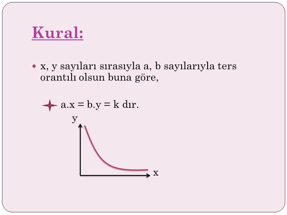 Kural:  x, y sayıları sırasıyla a, b sayılarıyla ters orantılı olsun buna göre, a.x = b.y = k dır.