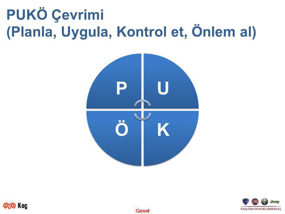 Genel PUKÖ Çevrimi (Planla, Uygula, Kontrol et, Önlem al) PU KÖ