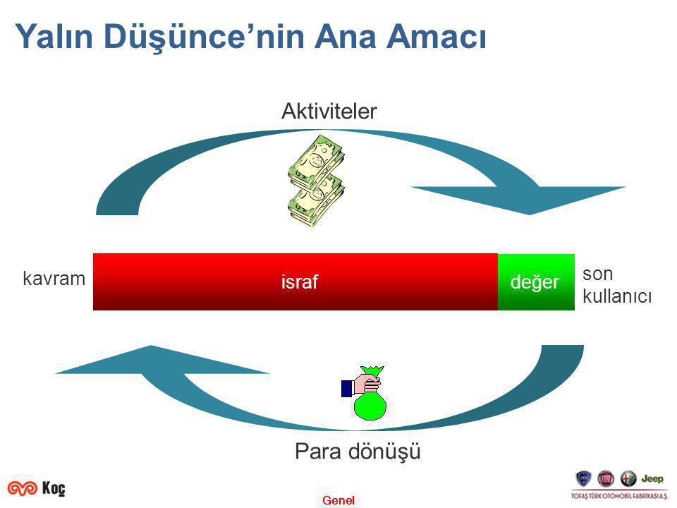 Genel Yalın Düşünce'nin Ana Amacı kavram son kullanıcı Para dönüşü israfdeğer Aktiviteler