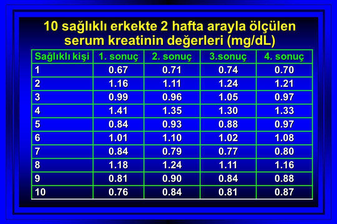 10 sağlıklı erkekte 2 hafta arayla ölçülen serum kreatinin değerleri (mg/dL) Sağlıklı kişi 1. sonuç 2. sonuç 3.sonuç 4. sonuç 10.670.710.740.70 21.161