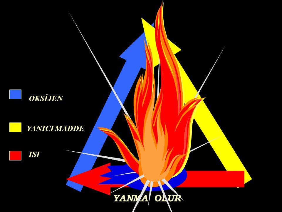Y A N G I N : Yararlanmak amacı ile yakılan ateş dışında oluşan ve denetlenemeyen yanma olayına YANGIN denir.