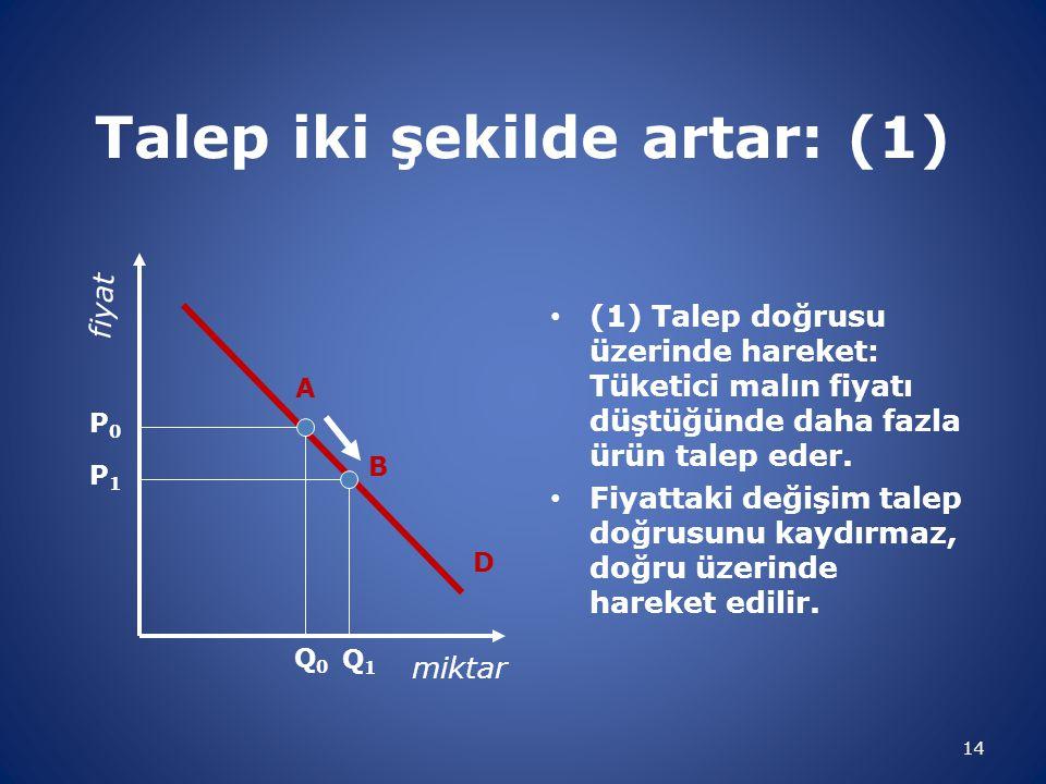 Talep iki şekilde artar: (1) • (1) Talep doğrusu üzerinde hareket: Tüketici malın fiyatı düştüğünde daha fazla ürün talep eder. • Fiyattaki değişim ta