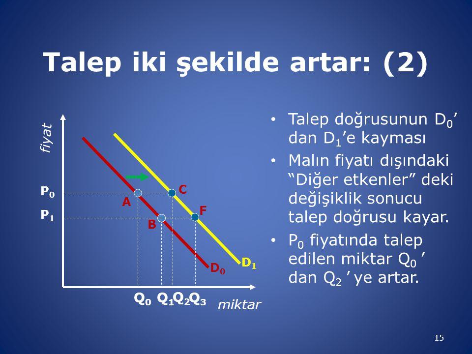 """Talep iki şekilde artar: (2) • Talep doğrusunun D 0 ' dan D 1 'e kayması • Malın fiyatı dışındaki """"Diğer etkenler"""" deki değişiklik sonucu talep doğrus"""