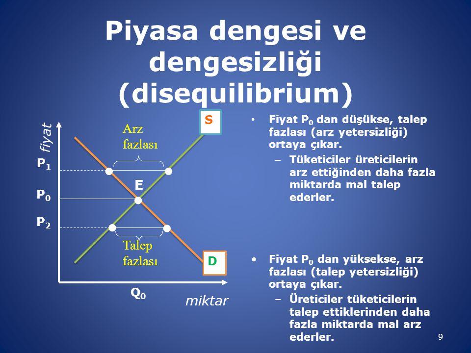 Piyasa dengesi ve dengesizliği (disequilibrium) • Fiyat P 0 dan düşükse, talep fazlası (arz yetersizliği) ortaya çıkar.