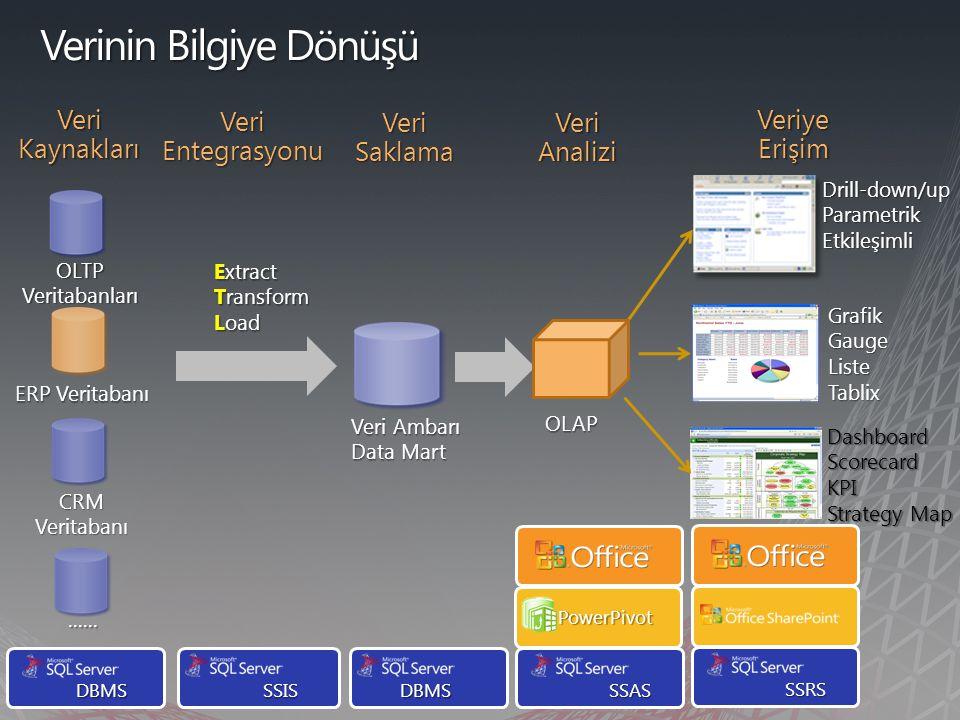 OLTP Veritabanları ERP Veritabanı CRM Veritabanı Extract Transform Load Veri Ambarı Data Mart OLAP Drill-down/upParametrikEtkileşimli GrafikGaugeListeTablix DashboardScorecardKPI Strategy Map DBMS SSIS SSISDBMS SSAS SSRS PowerPivot Veri Kaynakları Veri Entegrasyonu Veri Saklama Veri Analizi Veriye Erişim......